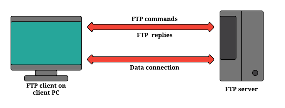 how a FTP works