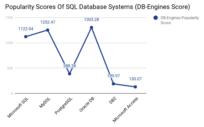 Popularity Scores of SQL Database Systems